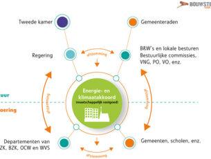 energie-akkoord